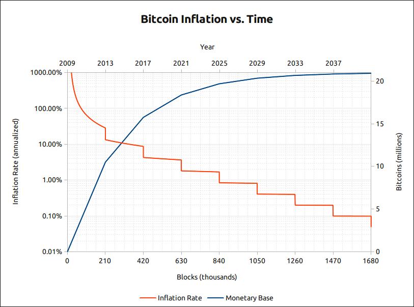 Bitcoin creatie grafiek